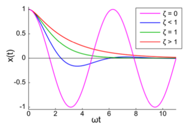 The-damping-ratio-and-frequency-describe-the-behavior