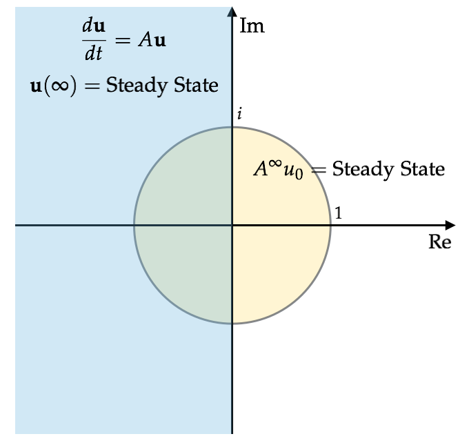 steady-state