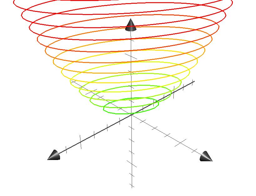 positive-definite-bowl-graph