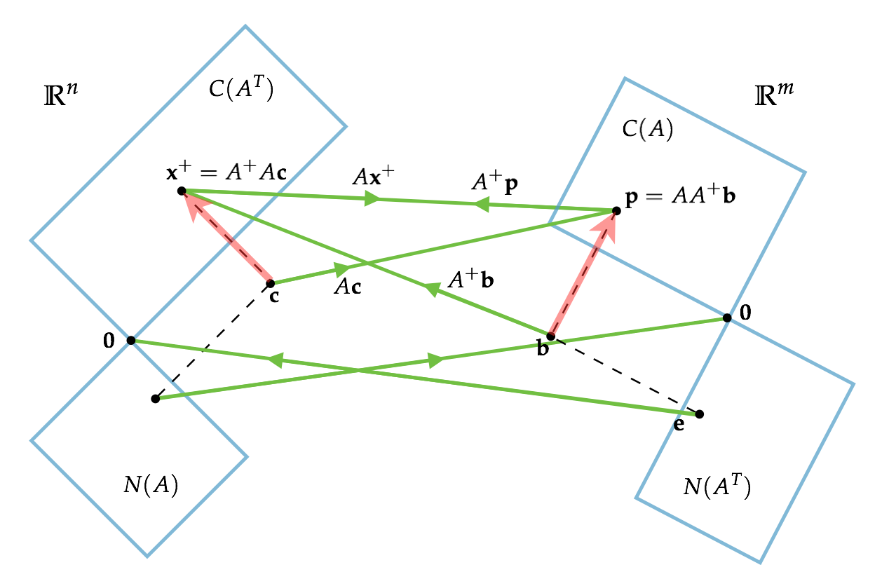 pseudo-inverse-map